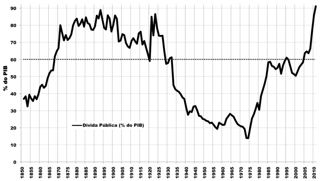 Divida Publica portuguesa 1850-2010 _ Valerio e Mata (1994) e AMECO